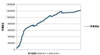 20140401-20140831累積損益曲線