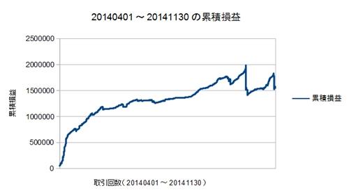20140401-20141130の累積損益曲線