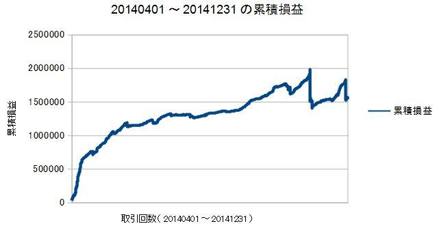 20140401-20141231の累積損益曲線