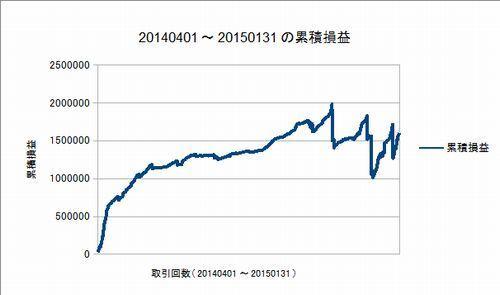 20140401-20150131の累積損益曲線