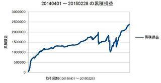 20140401-20150228の累積損益曲線