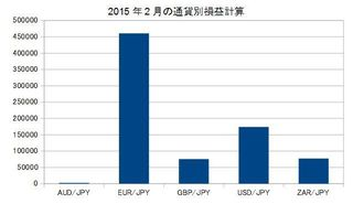 20150201-20150228の通貨ペア別損益