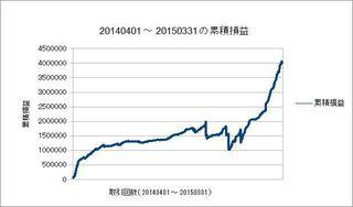 20140401-20150331の累積損益曲線