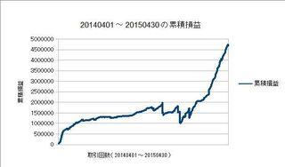 20140401-20150430の累積損益.jpg