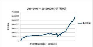 20140401-20150630の累積損益