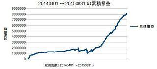 20140401-20150831の累積損益