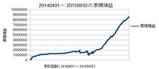 20140401-20150930の累積損益