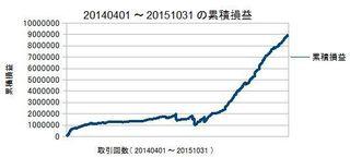 20140401-20151031の累積損益
