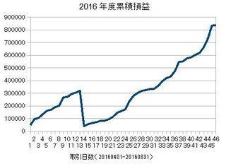 20140401-20160831の累積損益