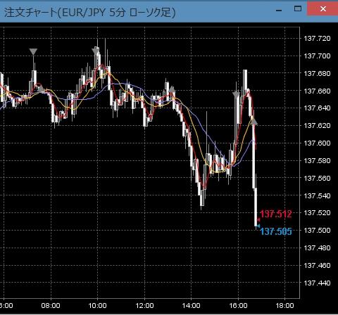 EUR/JPY利益確定直後の5分足