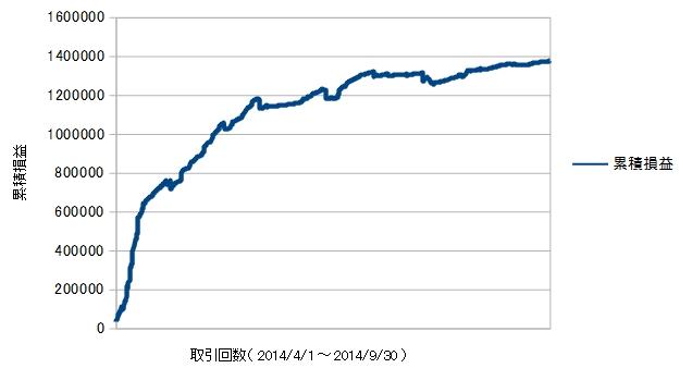 20141004_9月末までの損益曲線.jpg