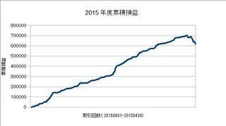 20150401-20150430の累積損益