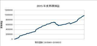20150401-20150531の累積損益