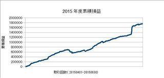 20150401-20150630の累積損益.jpg