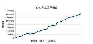 20150401-20150731の累積損益