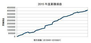 20150401-20150831の累積損益.jpg