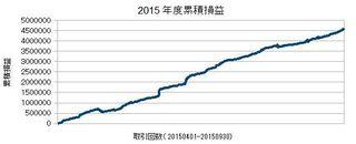 20150401-20150930の累積損益