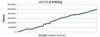 20150401-20151031の累積損益.jpg
