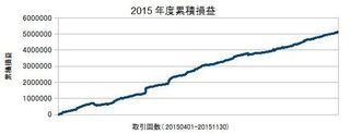20150401-20151130の累積損益