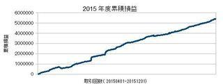 20150401-20151231の累積損益