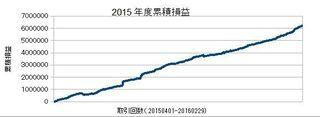 20150401-20160229の累積損益