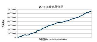 20150401-20160331の累積損益