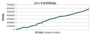20160130累計損益.jpg