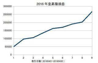20160401-20160430の累積損益