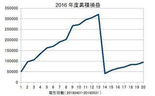 20160401-20160531の累積損益