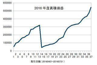 20160401-20160731の累積損益