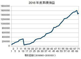20160401-20161031の累積損益