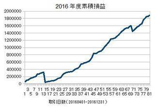 20160401-20161231の累積損益