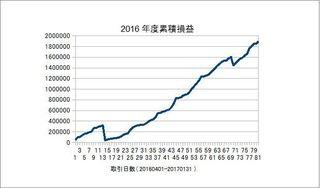 20160401-20170131の累積損益.jpg
