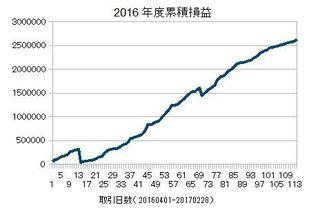 20160401-20170228の累積損益