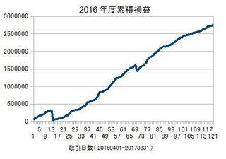 20160401-20170331の累積損益