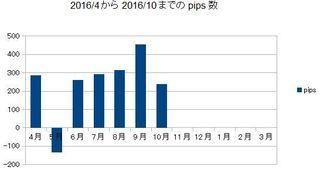20161031pips