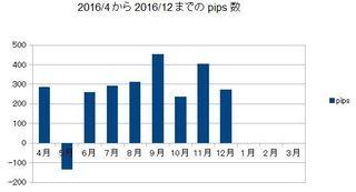 20161231pips