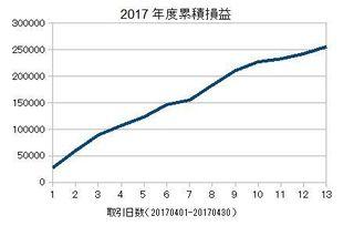 20170401-20170430の累積損益