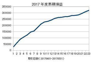 20170401-20170531の累積損益