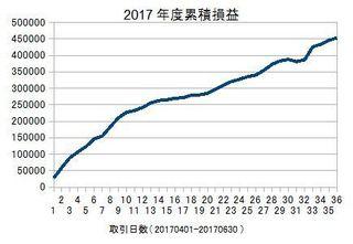 20170401-20170630の累積損益