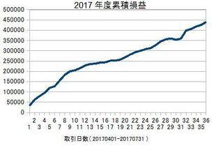 20170401-20170731の累積損益