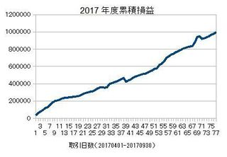 20170401-20170930の累積損益