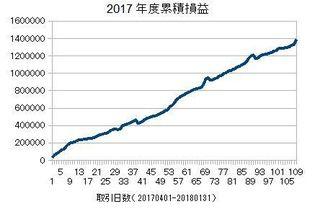 20170401-2018131の累積損益