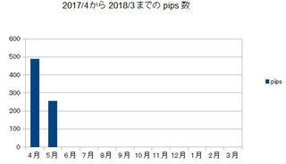 20170531pips