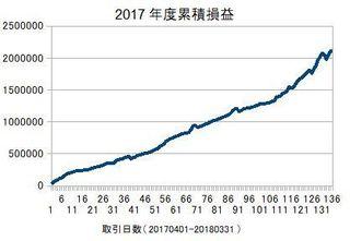 2017年度の損益累積