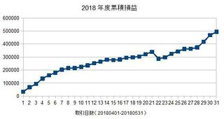 2018年度の累積損益20180604.jpg